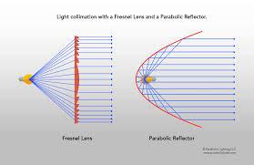 Parabolic Led Lights Fresnel Lens And Parabolic Reflectors