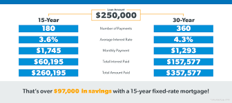 15 Year Mortgage Rates Chart 2019 What Is A 15 Year Fixed Rate Mortgage Daveramsey Com