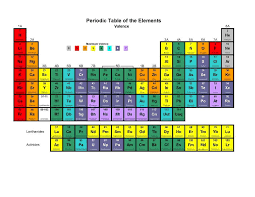 Valence Electrons Chart Pdf Valence Electrons Chart Chemistry Classroom Chemical