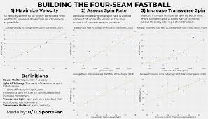 Baseball Mph Conversion Chart Building The Four Seam Fastball Baseball