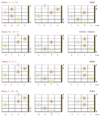 Diminished Guitar Chords Theory Charts Bellandcomusic Com