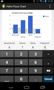 Google Charts With Android Chart Js By Microsoft Award