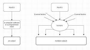 Psychology Flow Chart Psychology Flowchart Cyberpsychology