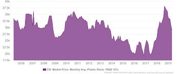 Plastic Resin Price Chart 2019 China Cn Market Price Monthly Avg Plastic Resin Pa66