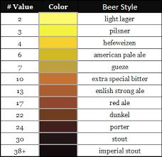 West Coast Brewer Srm Lovibond Beer Color Scale Home