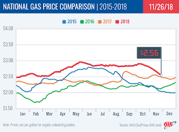 Ohio Natural Gas Prices Chart Aaa Gas Prices