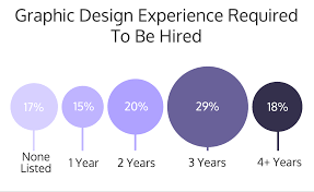 Design Need 12 Graphic Design Skills You Need To Be Hired Infographic