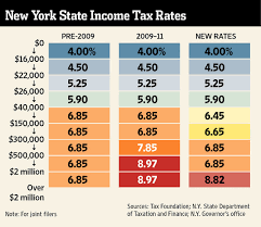 Albany Boosts Taxes On Wealthiest Wsj
