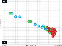 Golf Ball Spin Chart Is Tp Black Much Better Than Burner Tp Golfwrx