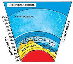Биосфера это что такое какие определение значение доклад  Рис 74 Геосфера Земли