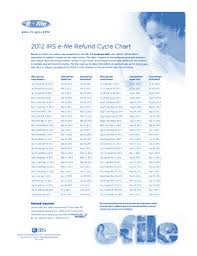 Efile Tax Refund Cycle Chart 2012 Virginia Department Of Taxation E File Refund Cycle