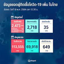 ศบค.พบผู้ติดโควิดรายใหม่ 2,473 ราย ในปท.1,423-ตรวจเชิงรุก1,027-ตปท.23,ตาย  35 : อินโฟเควสท์