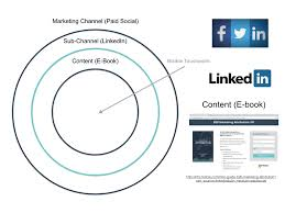 Marketing Channels Marketing Channels And Sub Channels Bizible Product