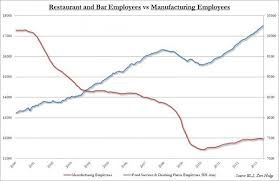 American Manufacturing Replaced By Eating And Drinking