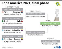Copa America 2021: Final Phase