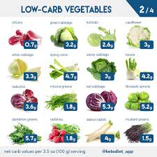 Complete Keto Diet Food List What To Eat And Avoid On A Low