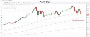 Daily Markets Broadcast Action Forex