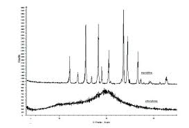 Powder X Ray Diffraction And Its Application To