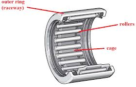 Needle Roller Bearing Size Chart Pdf Needle Roller Bearings Selection Guide Engineering360
