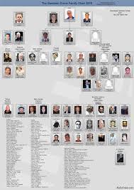 Crime Family Chart 15 Unique 2019 Mafia Leadership Chart