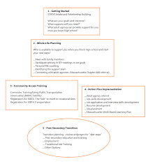 about strive bps strive program five phases of strive