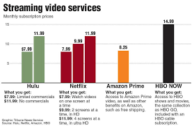 Good Better And Best An Online Streaming Comparison