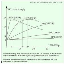 Decarb Chart Got Cancer Decarboxylate Your Cannabis Dennis Hill