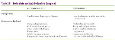 federalist and anti federalist essay anti federalists essays and papers 123helpme