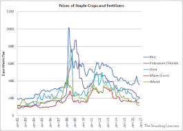 Agricultural Commodity Prices Chart Global Food Supply In Charts A Shortfall Lies Ahead The