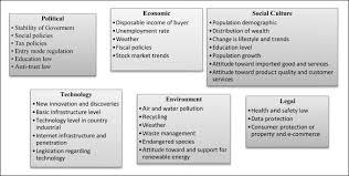 Pest Analysis Template Pestel Analysis Template Download Scientific Diagram