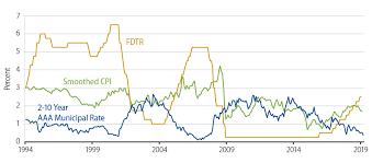 Muni Yield Curve Chart A Flat Muni Yield Curve