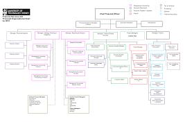 Organizational Chart Template Word E Commercewordpress