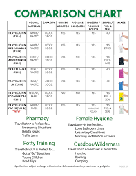 Comparison Chart Traveljohn Features And Comparison Chart Traveljohn Products