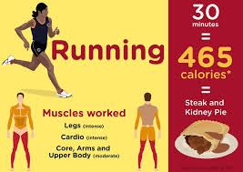 burn the most calories
