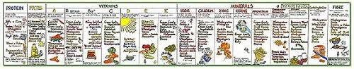 Green Leafy Vegetarian Nutrition Panel Poster By Liz Cook