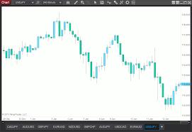 Price Chart Template Chart Templates For NinjaTrader 24 20124 Version 12