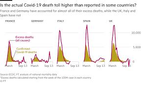 En france, les vaccins protégeant contre 11 maladies sont obligatoires chez les nourrissons. How Coronavirus Exposed Europe S Weaknesses Financial Times