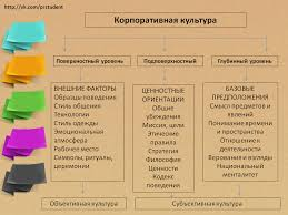 Схема корпоративной культуры Все о pr три уровня корпоративной кульутры