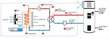 hybrid hot water heaters diagram wiring diagram val hybrid hot water heaters diagram wiring diagram used hybrid hot water heaters diagram
