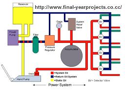 similiar hydraulic system block diagram keywords air craft hydraulic system mechanical seminar report final year