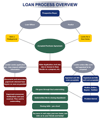 Mortgage Processing Flow Chart The Loan Process In 2019