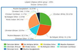 Ethnic Groups In The Uk Hindu Matters In Britain For British Hindus