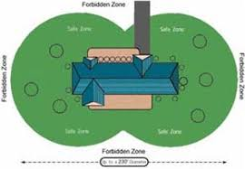 petsafe wireless containment system pif 300 11 petsafe wireless fence