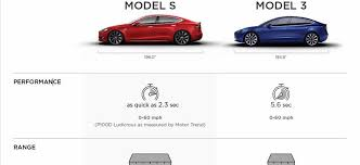 Tesla Size Chart Tesla Reveals Features Detail Of Model 3 In Comparison To