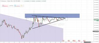 Tip Chart Market Movement Tip Chart Triangles Steemit