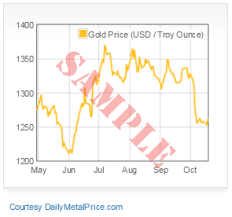 Gold Metal Price Chart Daily Metal Price Free Metal Price Tables And Charts