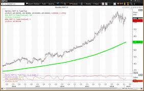 Microsoft Profit 2015 Microsoft Stock Could Gain More Than 10 On Positive Reaction To