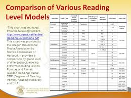 Lexile Grade Level Chart Pdf Lexiles Making Sense Of A Reading Score And Partnering With