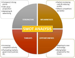 Swot Anaysis Swot Analysis Definition Marketing Dictionary Mba Skool Study