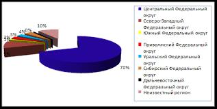 Дипломная работа Франчайзинг в России ru